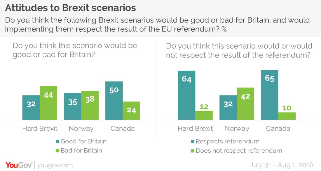 Attitudes to Brexit scenarios-01